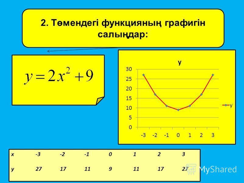 2. Төмендегі функцияның графигін салыңдар: х-3-2-10123 у2717119111727