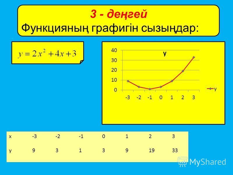 3 - деңгей Функцияның графигін сызыңдар: x-3-2-10123 y931391933