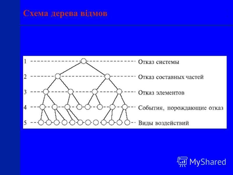 ILO SAFEWORK Схема дерева відмов