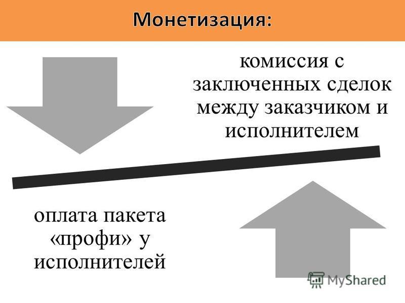 комиссия с заключенных сделок между заказчиком и исполнителем оплата пакета «профи» у исполнителей