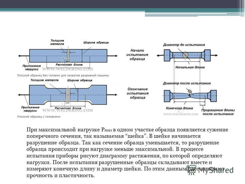 При максимальной нагрузке Р max в одном участке образца появляется сужение поперечного сечения, так называемая шейка. В шейке начинается разрушение образца. Так как сечение образца уменьшается, то разрушение образца происходит при нагрузке меньше мак