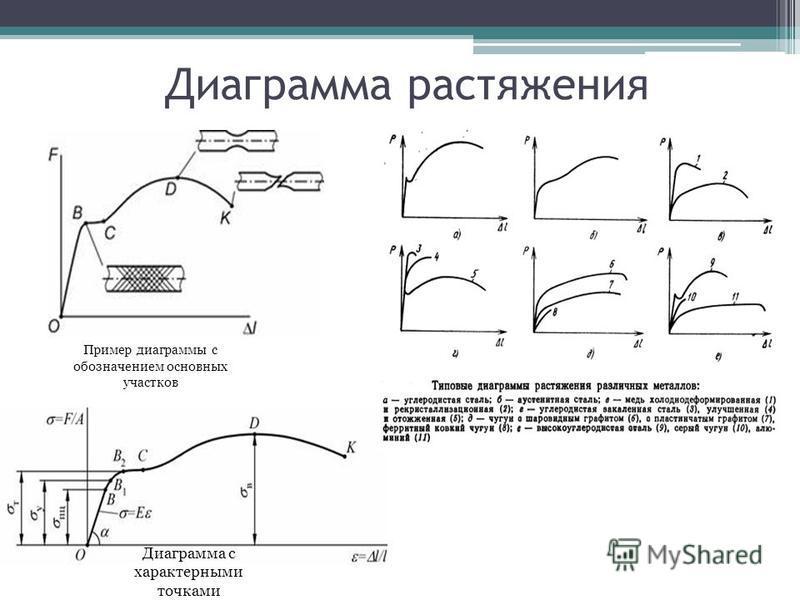 Диаграмма растяжения Пример диаграммы с обозначением основных участков Диаграмма с характерными точками