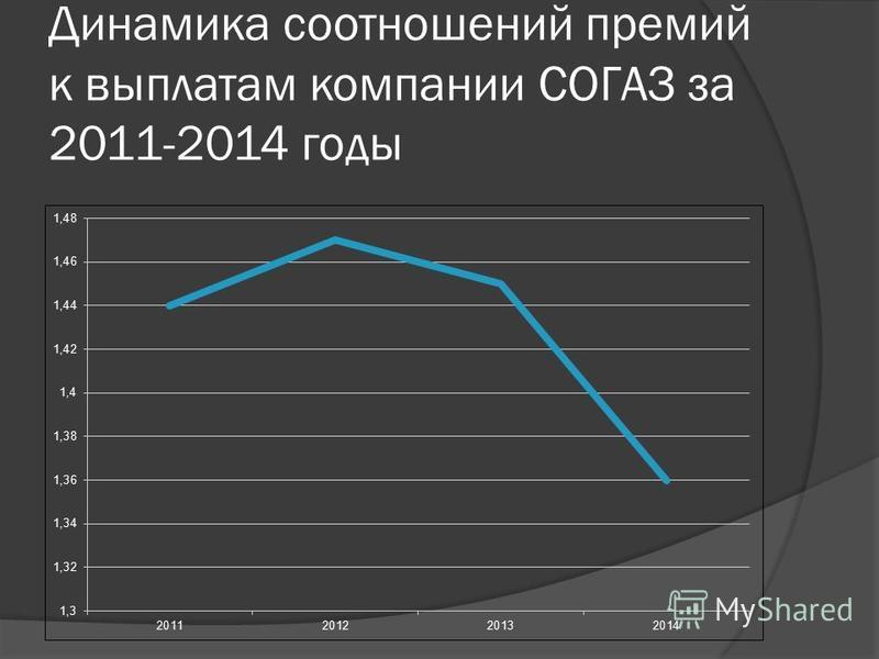 Динамика соотношений премий к выплатам компании СОГАЗ за 2011-2014 годы
