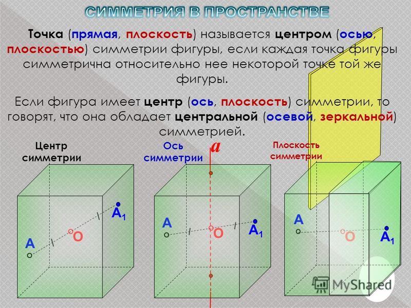 О АЦентрсимметрииО А Плоскость симметрии О А a А1А1А1А1 А1А1А1А1 Осьсимметрии А1А1А1А1 Точка ( прямая, плоскость ) называется центром ( осью, плоскостью ) симметрии фигуры, если каждая точка фигуры симметрична относительно нее некоторой точке той же