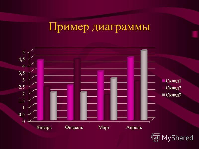 Пример диаграммы