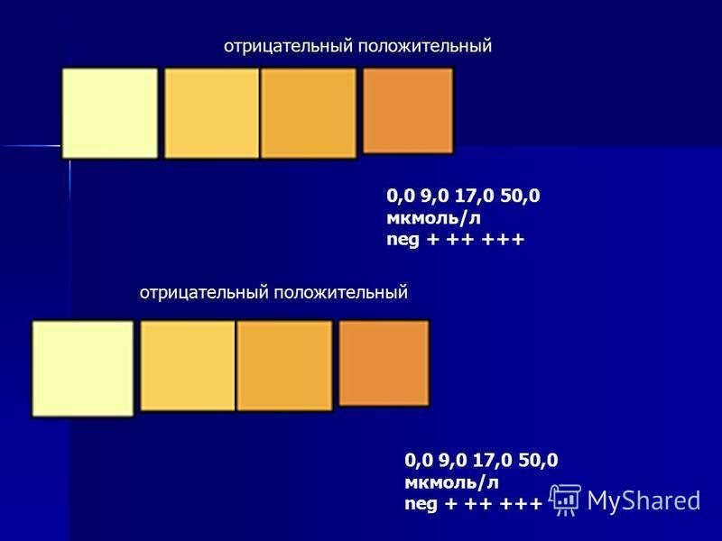 0,0 9,0 17,0 50,0 мкмоль/л neg + ++ +++ отрицательный положительный 0,0 9,0 17,0 50,0 мкмоль/л neg + ++ +++