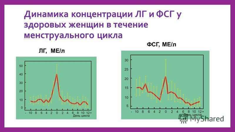 Динамика концентрации ЛГ и ФСГ у здоровых женщин в течение менструальномго цикла ЛГ, МЕ/л ФСГ, МЕ/л