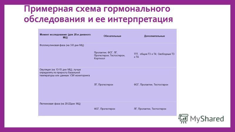 Примерная схема гормонального обследования и ее интерпретация Момент исследования (для 28-и дневного МЦ) Обязательные Дополнительные Фолликулиновая фаза (на 3-8 дни МЦ) Пролактин; ФСГ, ЛГ, Прогестерон; Тестостерон, Кортизол ТТТ, общие ТЗ и Т4; Свобод