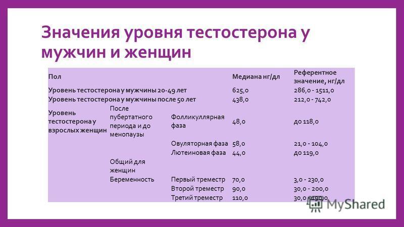 Значения уровня тестостерона у мужчин и женщин Пол Медиана нг/дл Референтное значение, нг/дл Уровень тестостерона у мужчины 20-49 лет 625,0286,0 - 1511,0 Уровень тестостерона у мужчины после 50 лет 438,0212,0 - 742,0 Уровень тестостерона у взрослых ж