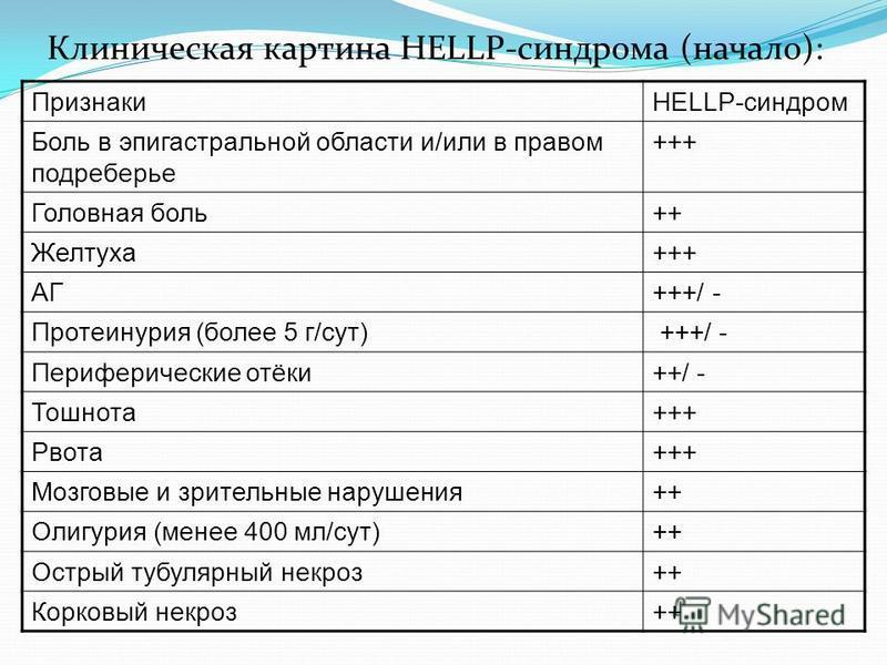 Клиническая картина HELLP-синдрома (начало): ПризнакиHELLP-синдром Боль в эпигастральной области и/или в правом подреберье +++ Головная боль++ Желтуха+++ АГ+++/ - Протеинурия (более 5 г/сут) +++/ - Периферические отёки++/ - Тошнота+++ Рвота+++ Мозгов