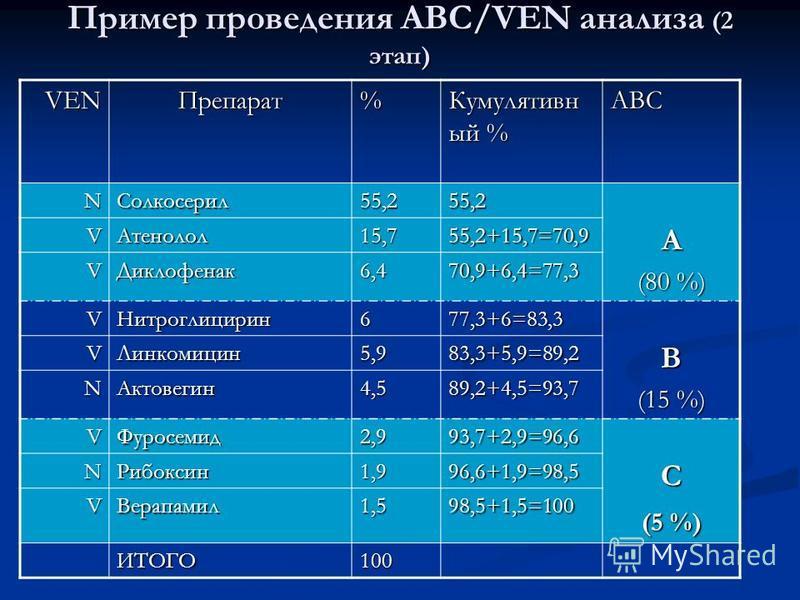Пример проведения АВС/VEN анализа (2 этап) VENПрепарат% Кумулятивн ый % АВС NСолкосерил 55,255,2А (80 %) VАтенолол 15,755,2+15,7=70,9 VДиклофенак 6,470,9+6,4=77,3 VНитроглицирин 677,3+6=83,3В (15 %) VЛинкомицин 5,983,3+5,9=89,2 NАктовегин 4,589,2+4,5