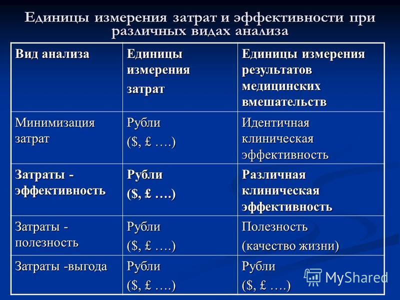 Единицы измерения затрат и эффективности при различных видах анализа Вид анализа Единицы измерения затрат Единицы измерения результатов медицинских вмешательств Минимизация затрат Рубли ($, £ ….) Идентичная клиническая эффективность Затраты - эффекти