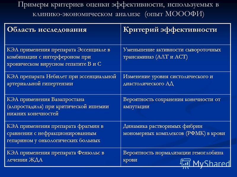 Примеры критериев оценки эффективности, используемых в клинико-экономическом анализе (опыт МОООФИ) Область исследования Критерий эффективности КЭА применения препарата Эссенциале в комбинации с интерфероном при хроническом вирусном гепатите В и С Уме