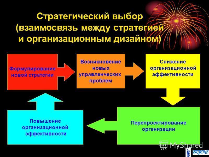 Стратегический выбор (взаимосвязь между стратегией и организационным дизайном) Формулирование новой стратегии Возникновение новых управленческих проблем Снижение организационной эффективности Перепроектирование организации Повышение организационной э