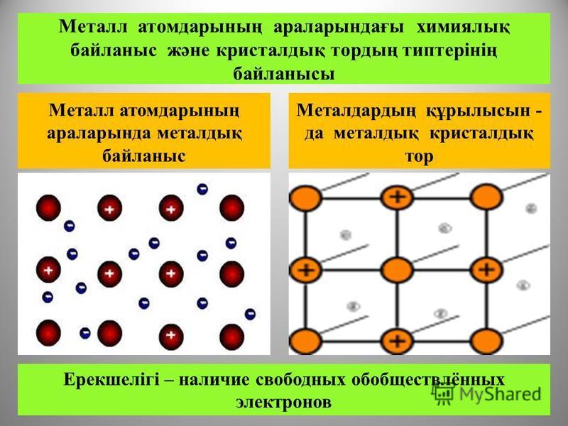 Металл атомдарының араларында металлық байланыс Металдардың құрылысын - да металлық кристалдық тор Металл атомдарының араларындағы химиялық байланыс және кристалдық тордың типтерінің байланысы Ерекшелігі – наличие свободных обобществлённых электронов
