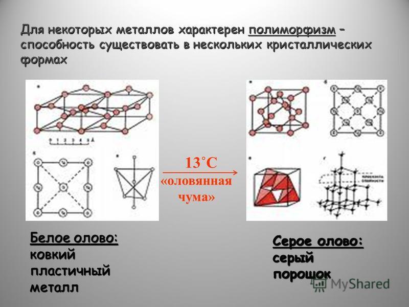 Для некоторых металлов характерен полиморфизм – способность существовать в нескольких кристаллических формах Белое олово: ковкий пластичный металл Серое олово: серый порошок 13˚С «оловянная чума»