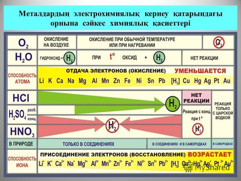 Металдардың электрохимиялық кернеу қатарындағы орнына сәйкес химиялық қасиеттері