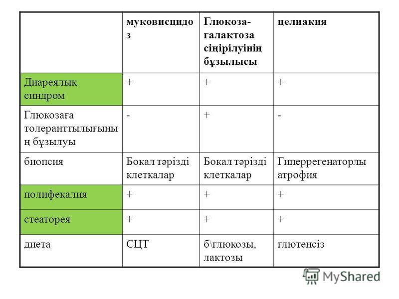 муковисцидо з Глюкоза- галактоза сіңірілуінің бұзылысы целиакия Диареялық синдром +++ Глюкозаға толеранттылығыны ң бұзылуы -+- биопсияБокал тәрізді клеткалар Гиперрегенаторлы атрофия полифекалия+++ стеаторея+++ диетаСЦТб\глюкозы, лактозы глютенсіз
