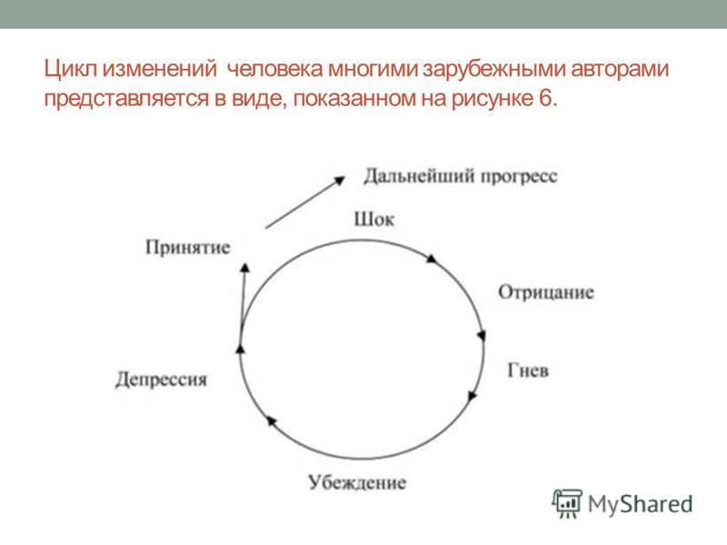 Цикл изменений человека многими зарубежными авторами представляется в виде, показанном на рисунке 6.