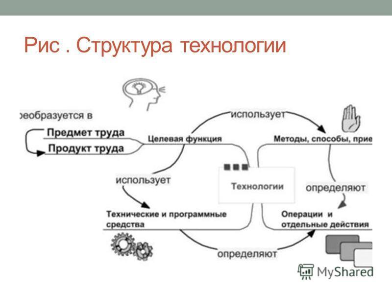 Рис. Структура технологии