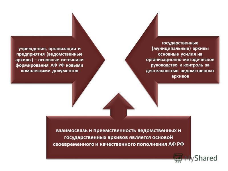 учреждения, организации и предприятия (ведомственные архивы) – основные источники формирования АФ РФ новыми комплексами документов государственные (муниципальные) архивы основные усилия на организационно-методическое руководство и контроль за деятель