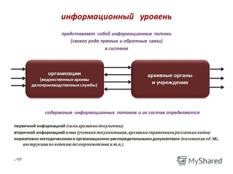 информационный уровень представляет собой информационные потоки (своего рода прямые и обратные связи) в системе содержание информационных потоков и их состав определяются первичной информацией (сами архивные документы) вторичной информацией о них (уч