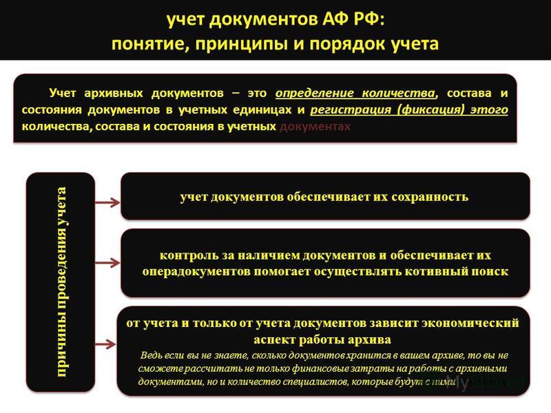 учет документов АФ РФ: понятие, принципы и порядок учета Учет архивных документов – это определение количества, состава и состояния документов в учетных единицах и регистрация (фиксация) этого количества, состава и состояния в учетных документах конт