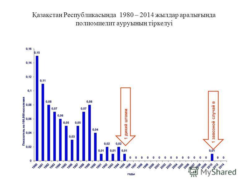 Қазақстан Республикасында 1980 – 2014 жылдар аралығында полиомиелит ауруының тіркелуі