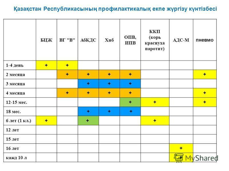 Қазақстан Республикасының профилактикалық екпе жүргізу күнтізбесі БЦЖВГ