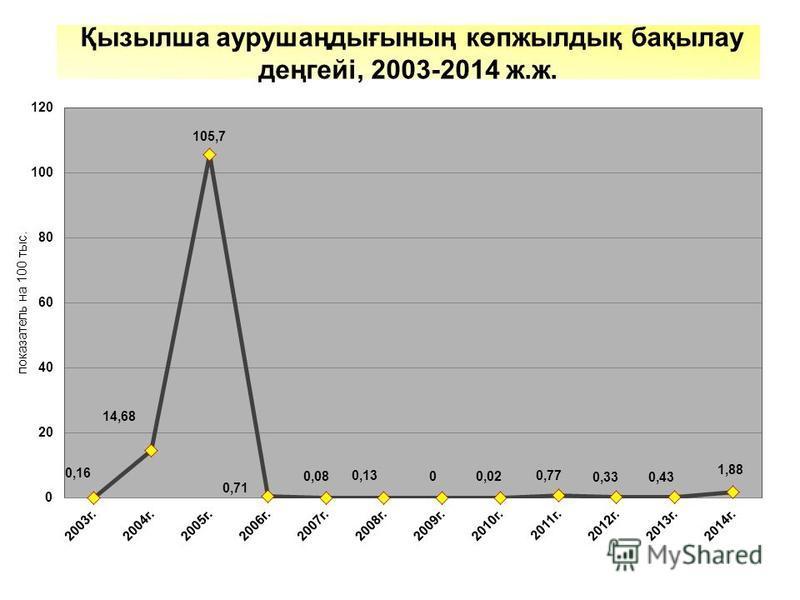 Қызылша аурушаңдығының көпжылдық бақылау деңгейі, 2003-2014 ж.ж.