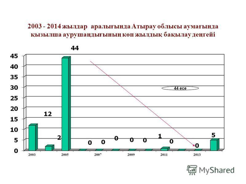 2003 - 2014 жылдар аралығында Атырау облысы аумағында қызылша аурушаңдығының көп жылдық бақылау деңгейі 44 есе