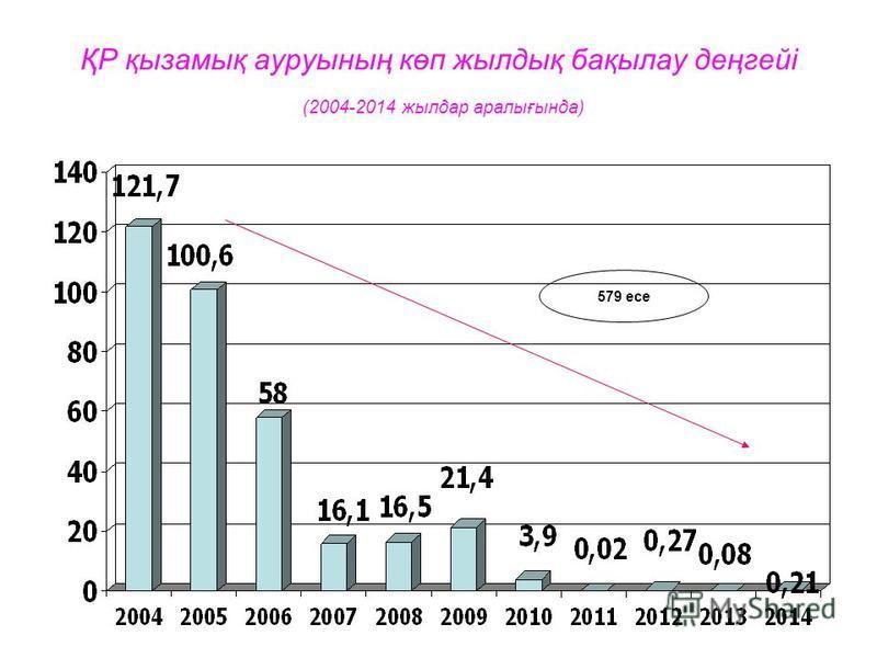 ҚР қызамық ауруының көп жылдық бақылау деңгейі (2004-2014 жылдар аралығында) 579 есе