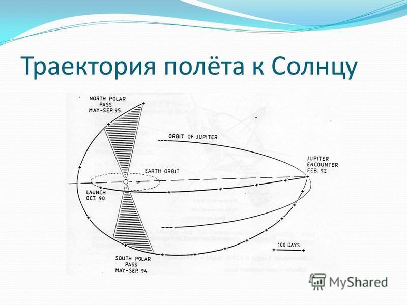 Траектория полёта к Солнцу