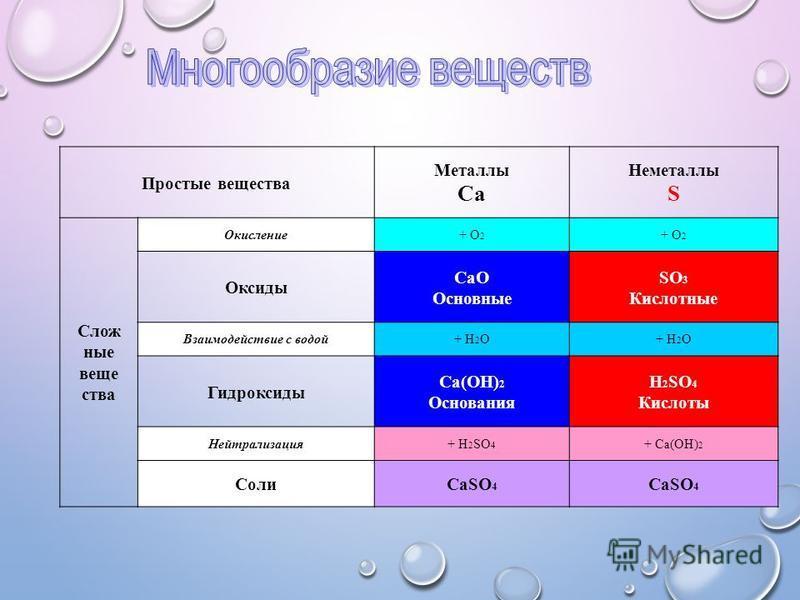 Простые вещества Металлы Ca Неметаллы S Слож ные вещества Окисление+ О 2 + О2+ О2 Оксиды CaO Основные SO 3 Кислотные Взаимодействие с водой+ H 2 O Гидроксиды Ca(OH) 2 Основания H 2 SO 4 Кислоты Нейтрализация+ H 2 SO 4 + Ca(OH) 2 СолиCaSO 4