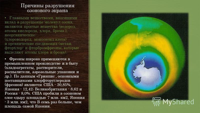 Причины разрушения озонового экрана Главными веществами, вносящими вклад в разрушение молекул озона, являются простые вещества (водород, атомы кислорода, хлора, брома ), неорганические: (хлороводород, монооксид азота) и органические соединения (метан