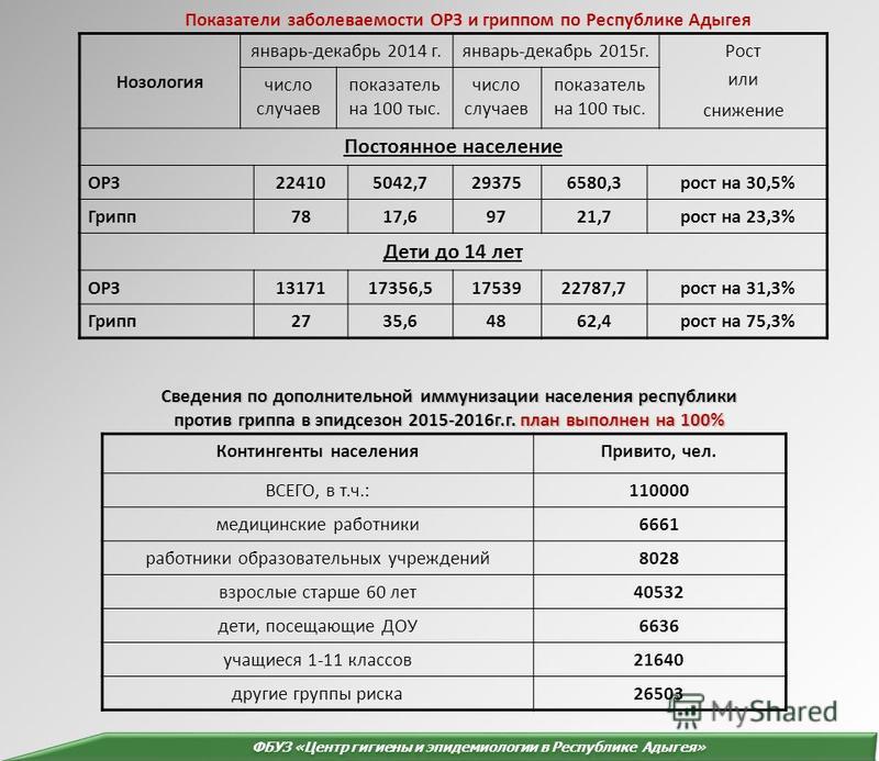 Сведения по дополнительной иммунизации населения республики против гриппа в эпидсезон 2015-2016 г.г. план выполнен на 100% Контингенты населения Привито, чел. ВСЕГО, в т.ч.:110000 медицинские работники 6661 работники образовательных учреждений 8028 в