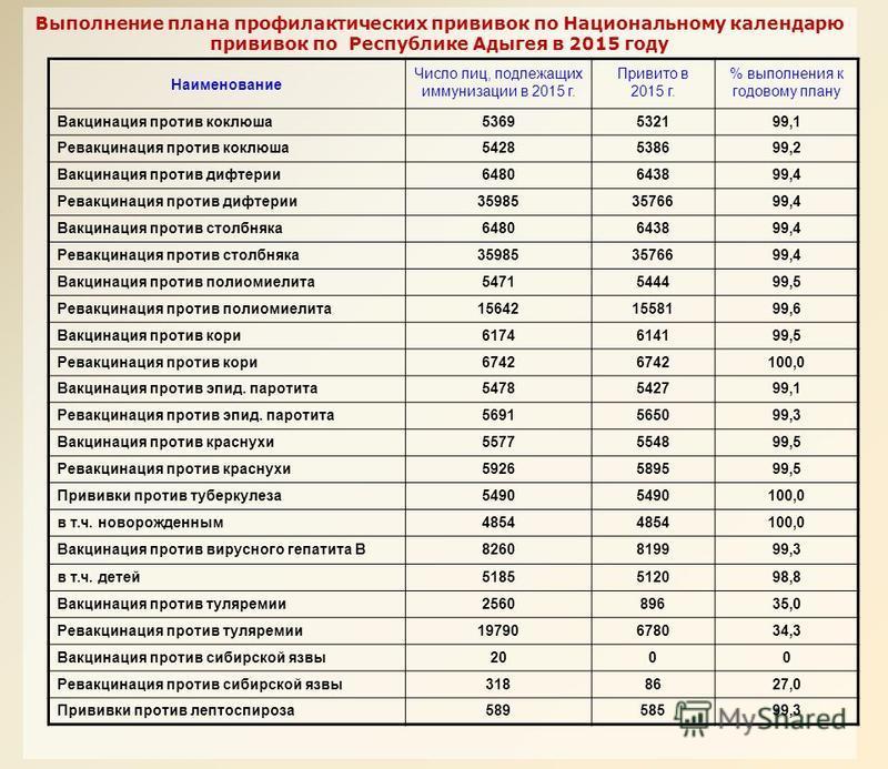 Выполнение плана профилактических прививок по Национальному календарю прививок по Республике Адыгея в 2015 году Наименование Число лиц, подлежащих иммунизации в 2015 г. Привито в 2015 г. % выполнения к годовому плану Вакцинация против коклюша 5369532