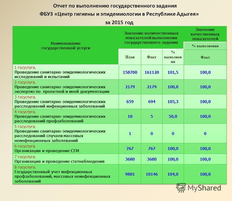 Отчет по выполнению государственного задания ФБУЗ «Центр гигиены и эпидемиологии в Республике Адыгея» за 2015 год