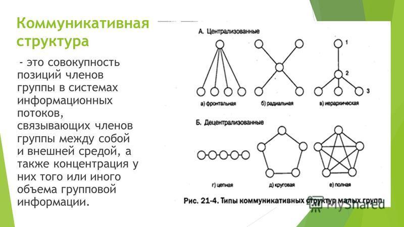 Коммуникативная структура - это совокупность позиций членов группы в системах информационных потоков, связывающих членов группы между собой и внешней средой, а также концентрация у них того или иного объема групповой информации.