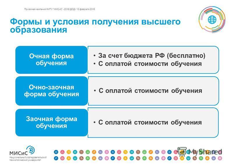 Формы и условия получения высшего образования Национальный исследовательский технологический университет Приемная кампания НИТУ