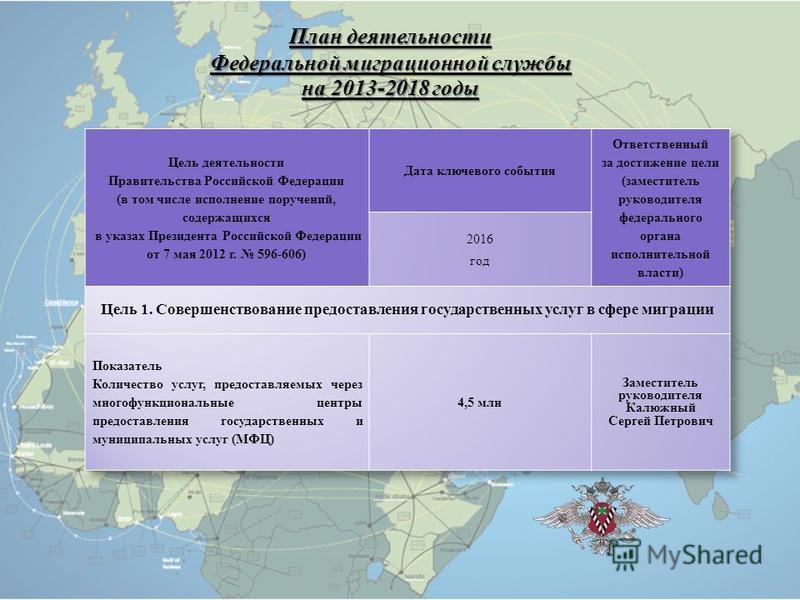 План деятельности Федеральной миграционной службы на 2013-2018 годы