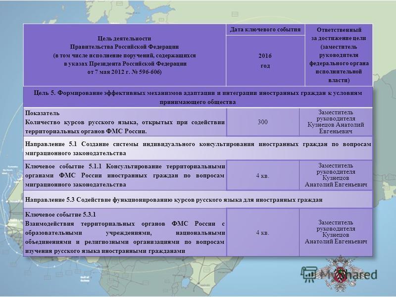 Цель деятельности Правительства Российской Федерации ( в том числе исполнение поручений, содержащихся в указах Президента Российской Федерации от 7 мая 2012 г. 596-606) Дата ключевого события Ответственный за достижение цели ( заместитель руководител