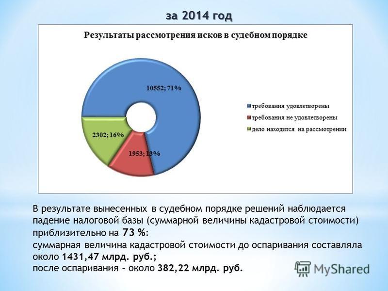В результате вынесенных в судебном порядке решений наблюдается падение налоговой базы (суммарной величины кадастровой стоимости) приблизительно на 73 % : суммарная величина кадастровой стоимости до оспаривания составляла около 1431,47 млрд. руб.; пос