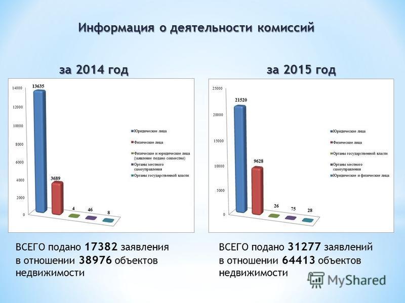 Информация о деятельности комиссий ВСЕГО подано 17382 заявления в отношении 38976 объектов недвижимости за 2014 год за 2015 год ВСЕГО подано 31277 заявлений в отношении 64413 объектов недвижимости