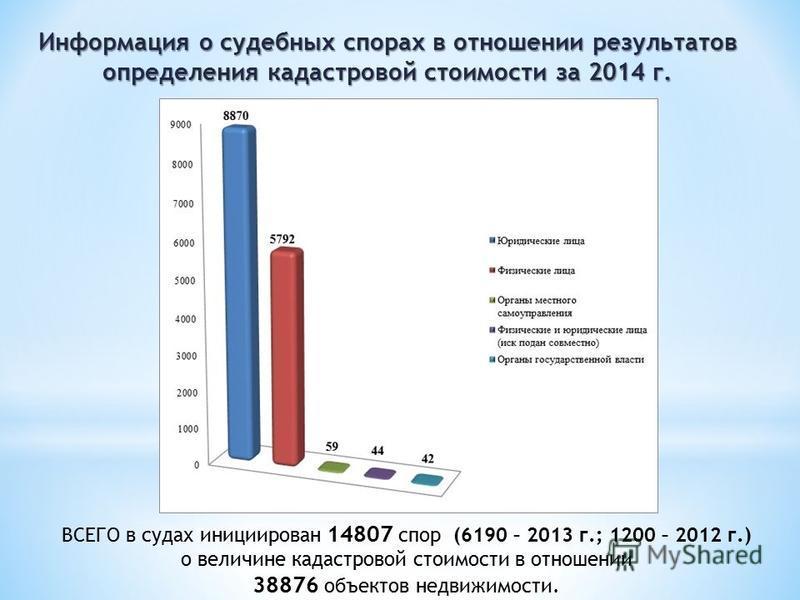 ВСЕГО в судах инициирован 14807 спор (6190 – 2013 г.; 1200 – 2012 г.) о величине кадастровой стоимости в отношении 38876 объектов недвижимости.