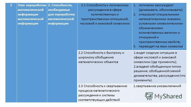 2 Этап переработки математической информациии математической информациии 2. Способности, необходимые для переработки математической информациии 2.1 Способность к логическому рассуждению в сфере количественных и пространственных отношений, числовой и