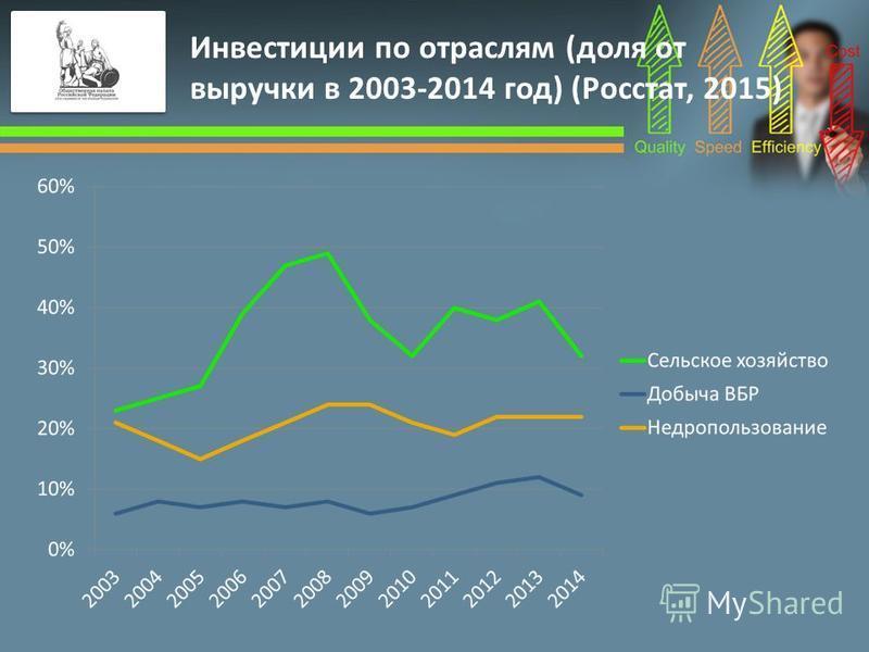 Инвестиции по отраслям (доля от выручки в 2003-2014 год) (Росстат, 2015)