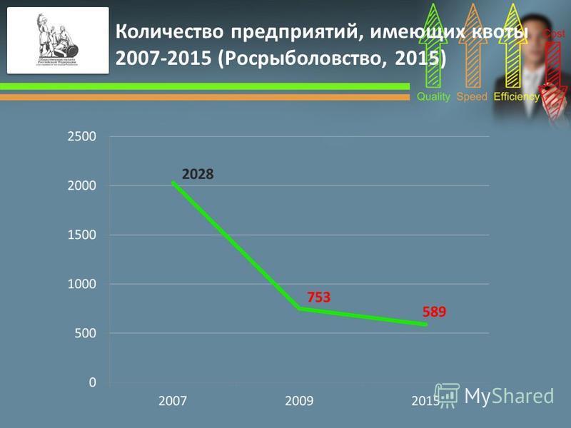 Количество предприятий, имеющих квоты 2007-2015 (Росрыболовство, 2015)
