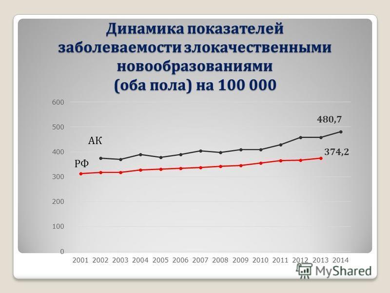 Динамика показателей заболеваемости злокачественными новообразованиями (оба пола) на 100 000