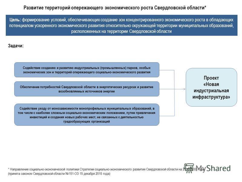 Развитие территорий опережающего экономического роста Свердловской области* Цель: формирование условий, обеспечивающих создание зон концентрированного экономического роста в обладающих потенциалом ускоренного экономического развития относительно окру